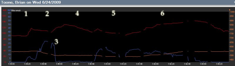Laurel View Ln Bike Wreck Heartrate Data
