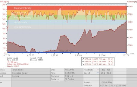 Stage 1 - Smith Rock Road Race Heartrate Data