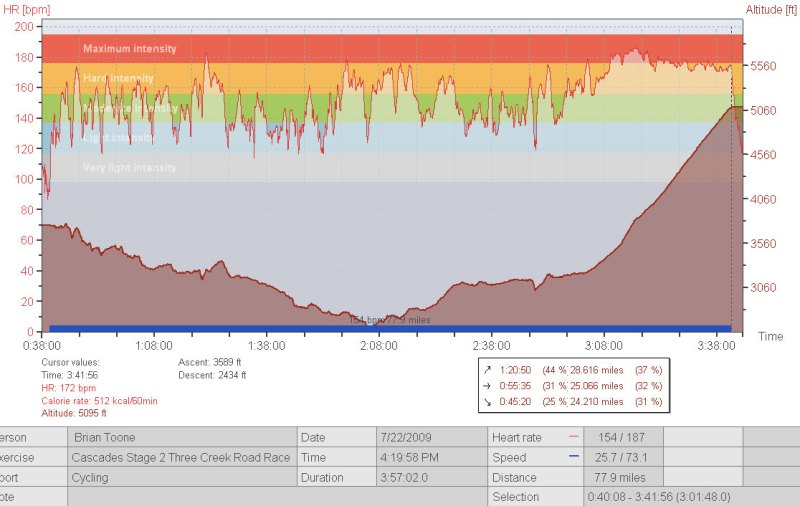 Stage 2 - Three Creeks Road Race Heartrate data