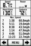 Max speeds on the way home - 60.8mph (S Cove Dr), 51.0mph (Vesclub)