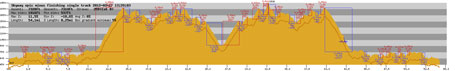 Elevation profile - my Garmin recorded data is shown as the dark line shifted down (reading a couple hundred feet too low)