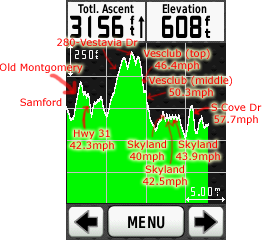 Elevation profile with max speeds indicated