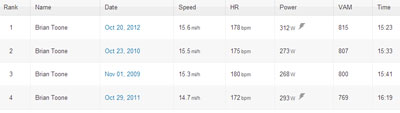 My four best times on the Skyball KOM - this year's was the fastest!