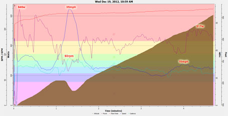 Belmont KOM strava shootout power plot (click to enlarge)