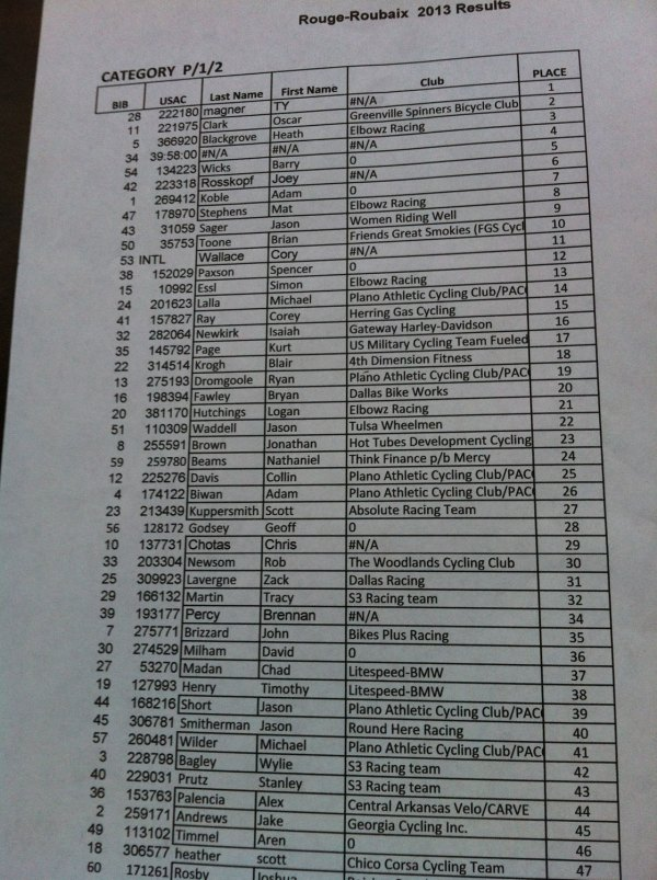 The amended pro/1/2 results