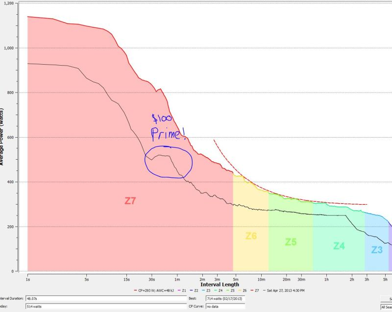 Athens Twilight 2013 Pro/1 critical power curve