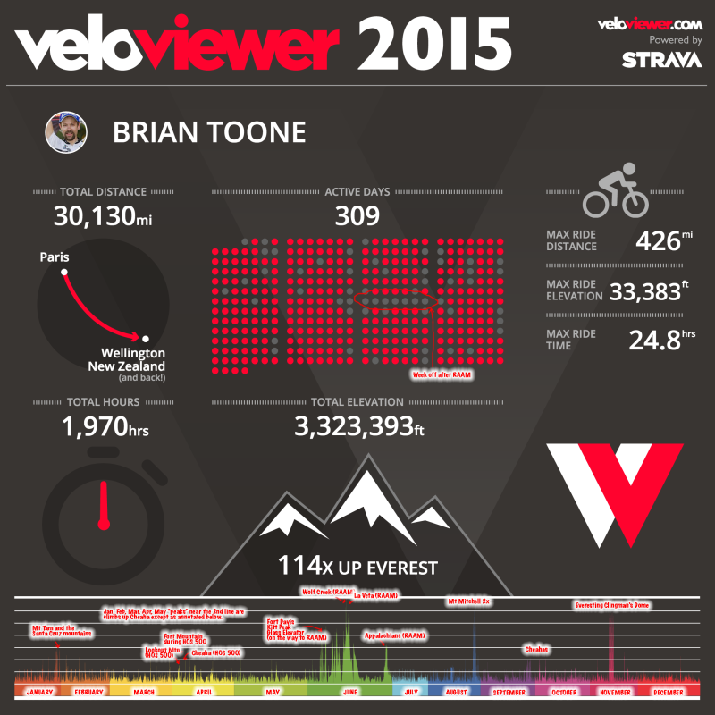 Annotated veloviewer.com 2015 graphic - 30,130 miles and 3,323,393 feet of climbing.
