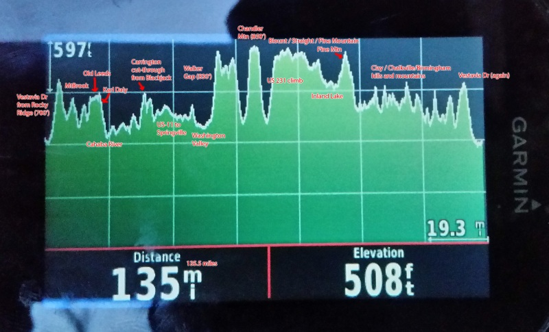 Annotated Garmin 1000 elevation profile - interesting to compare the relative size of climbs (particularly Vestavia Dr, Karl Daly, Walker Gap, Chandler Mountain, and US 231). Click to enlarge.