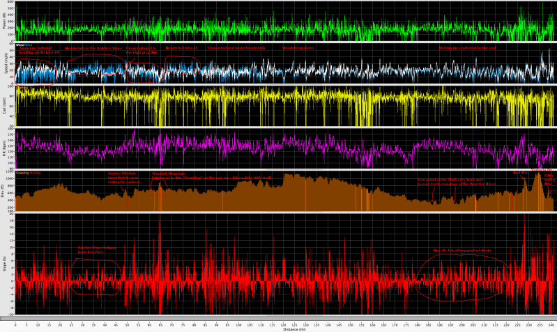 Annotated iBike data for the ride. Click to enlarge and see detail - interesting to see the headwind and tailwind data!