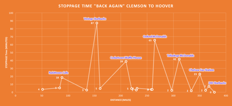 Annotated view of my stops on the way back home from Clemson.  Click to enlarge and see detail.