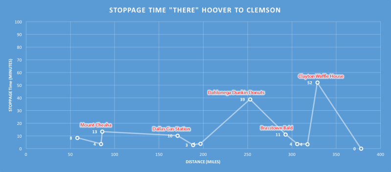 Annotated view of my stops on the way to Clemson.  Click to enlarge and see detail.