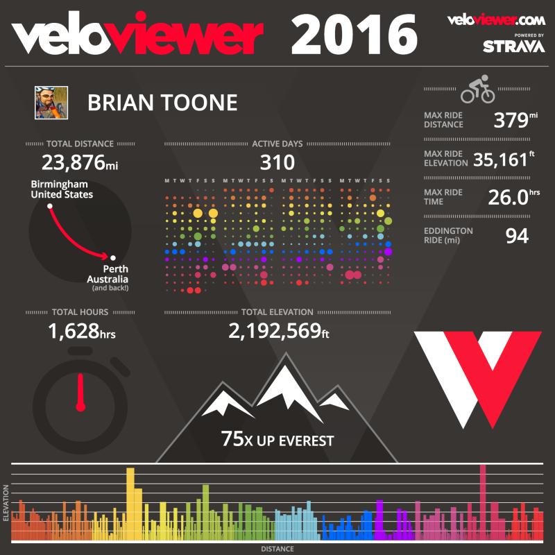 2016 veloviewer.com infographic
