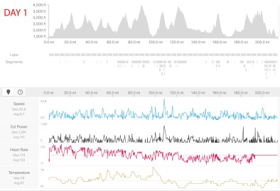 Day 1 strava data snapshot.