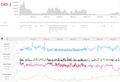 Day 2 strava data snapshot.
